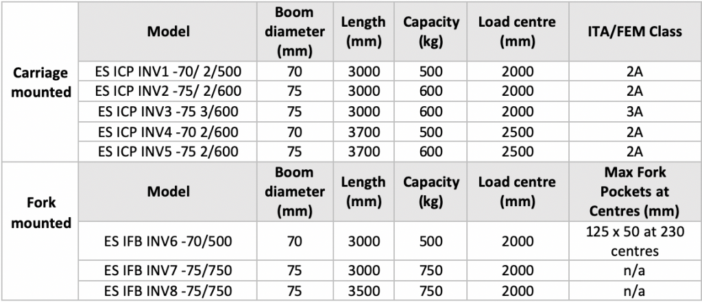 forklift booms dimensions